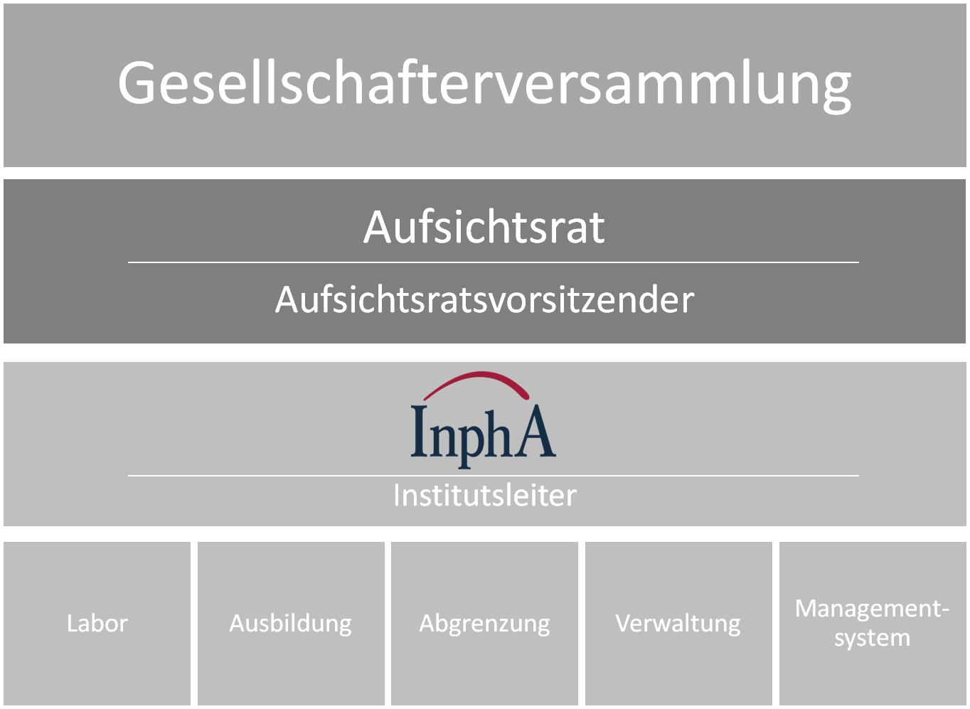 Organisation InphA deutsch